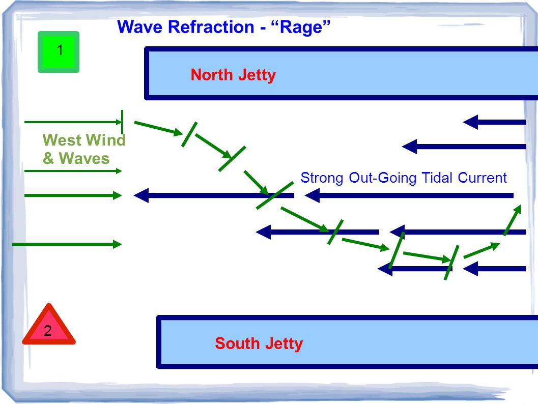 2 1 Strong Out-Going Tidal Current North Jetty South Jetty Wave Refraction - Rage West Wind & Waves