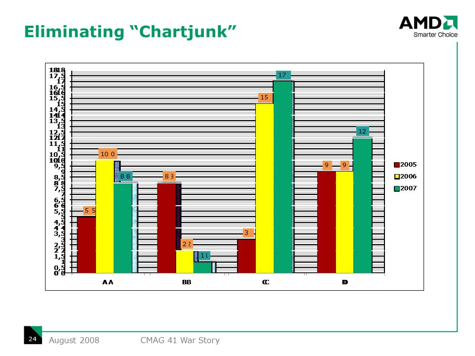 Eliminating Chartjunk August 2008 24 CMAG 41 War Story