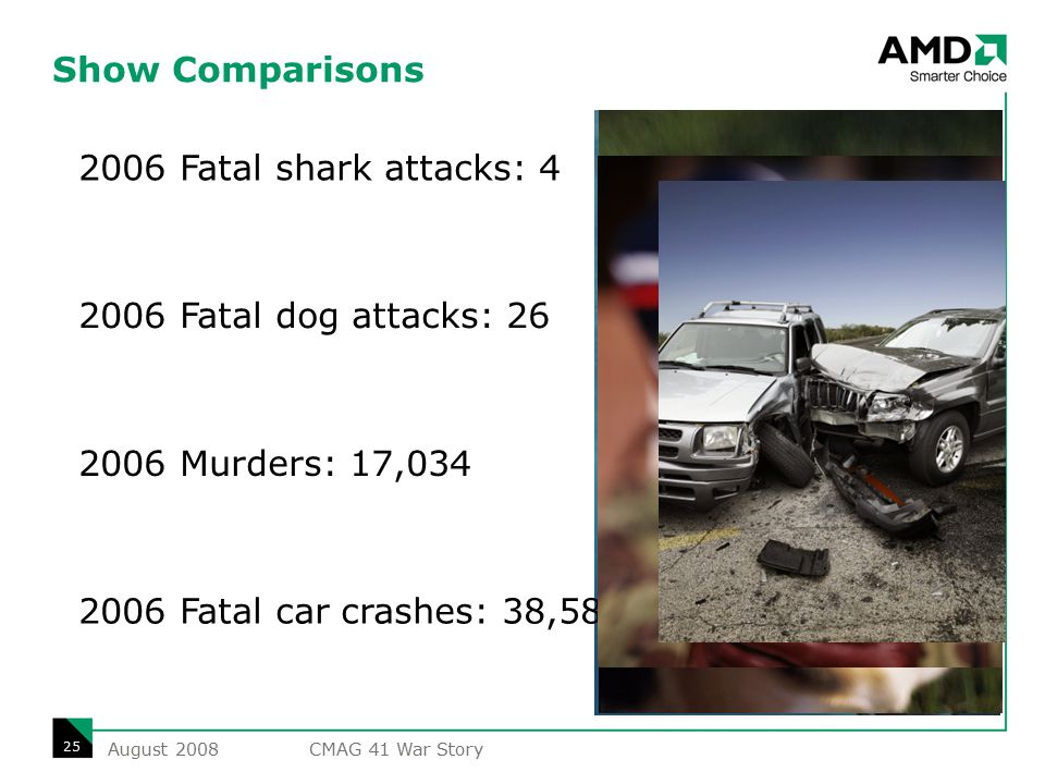 Show Comparisons 2006 Fatal shark attacks: 4 2006 Fatal dog attacks: 26 2006 Murders: 17,034 2006 Fatal car crashes: 38,588 August 2008 25 CMAG 41 War Story