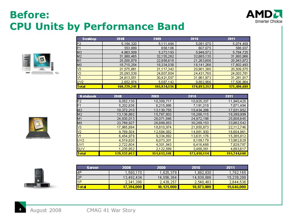 Before: CPU GM$ by Performance Band August 2008 5 CMAG 41 War Story