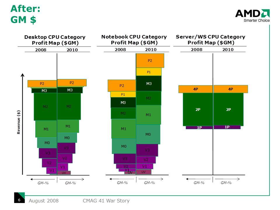 After: GM Value & Unit Map (2010) P2 P1 M3 M2 M1 M0 V3 V2 V1 UnitsGM$ Desktop CPU Category UV Revenue ($) UnitsGM-% P2 P1 M3 M2 M1 M0 V3 V2 V1 UnitsGM$ Notebook CPU Category UV GM-% 4P 2P 1P UnitsGM$ Server/WS CPU Category GM-% Units P2 P1 M3 M2 M1 M0 V3 V2 V1 UV P2 P1 M3 M2 M1 M0 V3 V2 V1 UV 4P 2P 1P August 2008 7 CMAG 41 War Story
