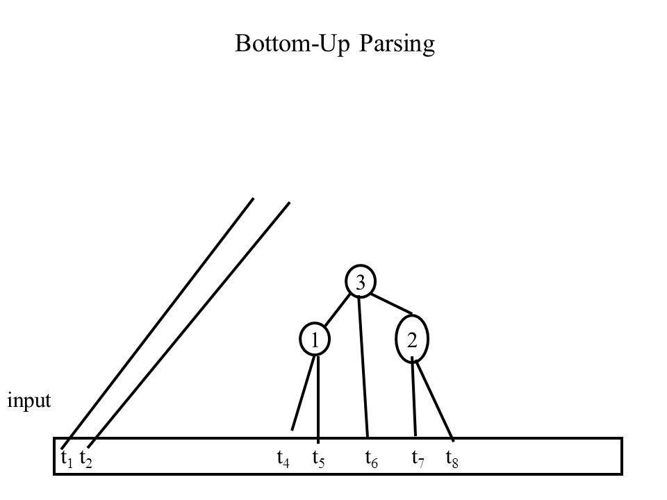 Bottom-Up Parsing t 1 t 2 t 4 t 5 t 6 t 7 t 8 input 1 2 3
