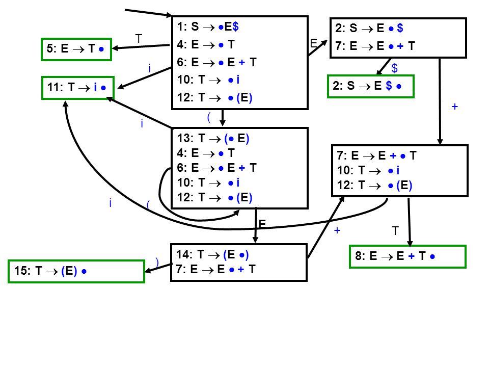 1: S   E$ 4: E   T 6: E   E + T 10: T   i 12: T   (E) 5: E  T  T 11: T  i  i 2: S  E  $ 7: E  E  + T E 13: T  (  E) 4: E   T 6: E   E + T 10: T   i 12: T   (E) ( ( 15: T  (E)  ) 14: T  (E  ) 7: E  E  + T E 7: E  E +  T 10: T   i 12: T   (E) + + 8: E  E + T  T 2: S  E $  $ i i