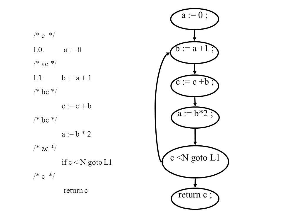 /* c */ L0: a := 0 /* ac */ L1:b := a + 1 /* bc */ c := c + b /* bc */ a := b * 2 /* ac */ if c < N goto L1 /* c */ return c a := 0 ; b := a +1 ; c := c +b ; a := b*2 ; c <N goto L1 return c ;