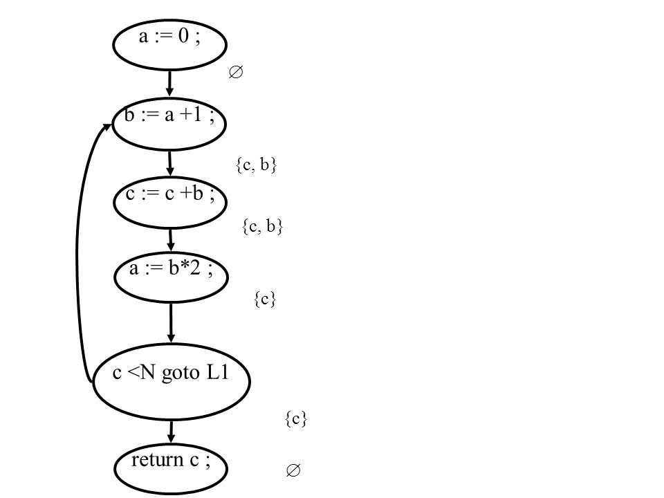 a := 0 ; b := a +1 ; c := c +b ; a := b*2 ; c <N goto L1 return c ;  {c} {c, b} 