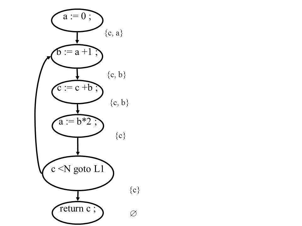 a := 0 ; b := a +1 ; c := c +b ; a := b*2 ; c <N goto L1 return c ;  {c} {c, b} {c, a} {c, b}