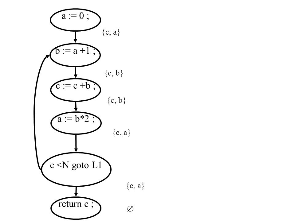 a := 0 ; b := a +1 ; c := c +b ; a := b*2 ; c <N goto L1 return c ;  {c, a} {c, b} {c, a} {c, b}