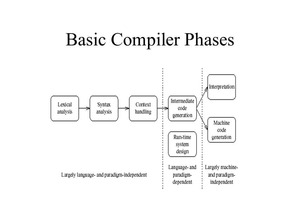Basic Compiler Phases