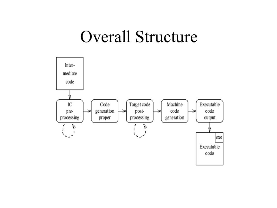 Overall Structure