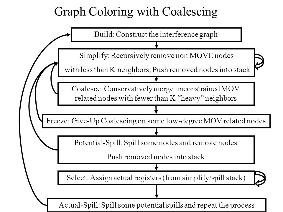 Graph Coloring with Coalescing Build: Construct the interference graph Simplify: Recursively remove non MOVE nodes with less than K neighbors; Push removed nodes into stack Potential-Spill: Spill some nodes and remove nodes Push removed nodes into stack Select: Assign actual registers (from simplify/spill stack) Actual-Spill: Spill some potential spills and repeat the process Coalesce: Conservatively merge unconstrained MOV related nodes with fewer than K heavy neighbors Freeze: Give-Up Coalescing on some low-degree MOV related nodes