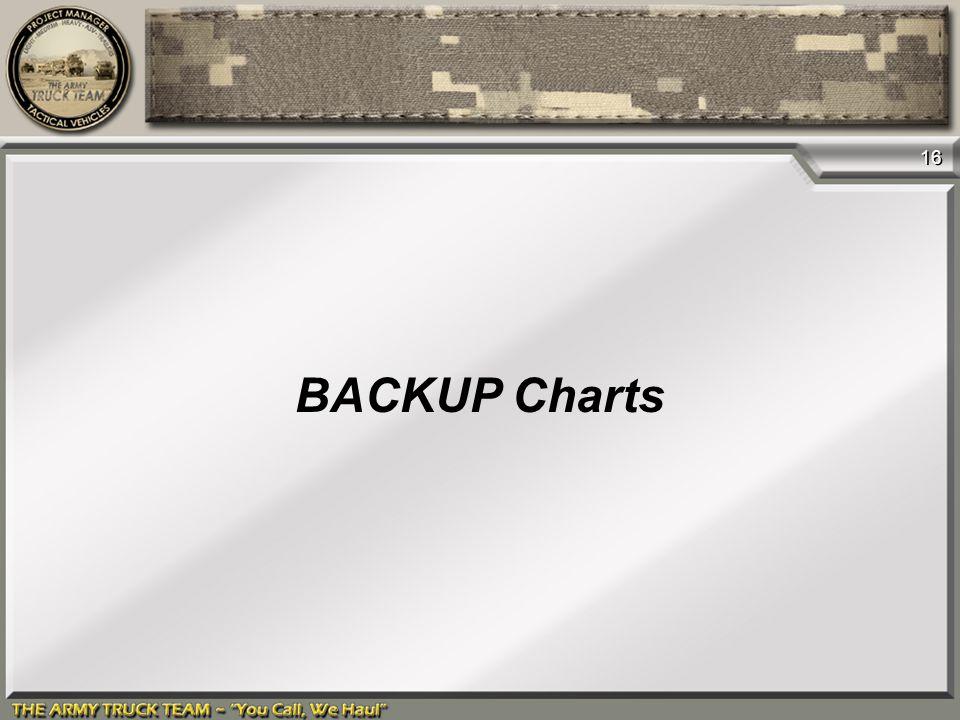 16 BACKUP Charts