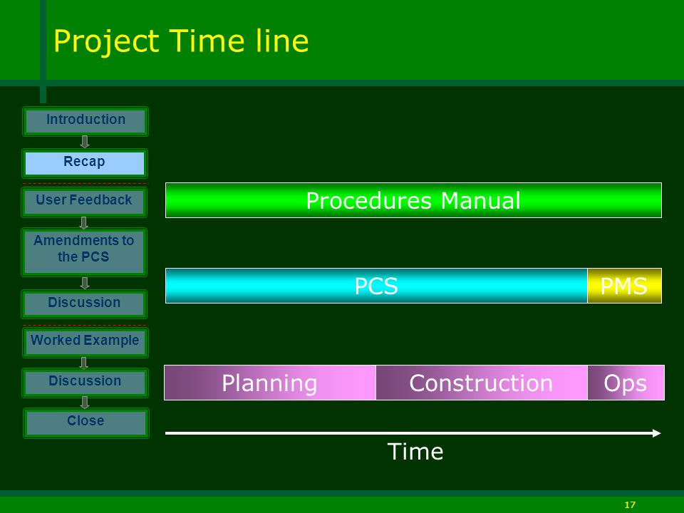 17 Project Time line PlanningConstructionOps Procedures Manual PCSPMS Time Introduction Discussion Worked Example Close User Feedback Amendments to the PCS Discussion Recap