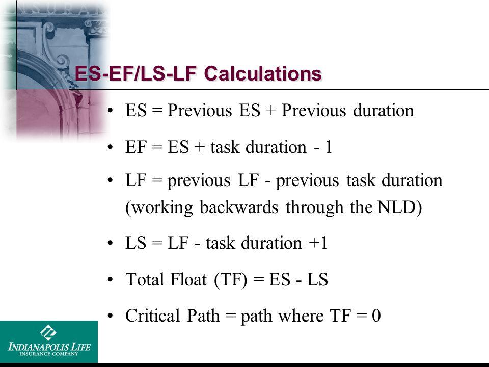 ES-EF/LS-LF Calculations ES = Previous ES + Previous duration EF = ES + task duration - 1 LF = previous LF - previous task duration (working backwards