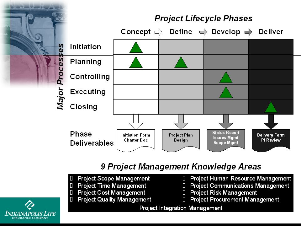Initiating Processes Planning Processes Executing Processes Controlling Processes Closing Processes Plan developed for execution Plan is executed and Controlled As the execution is controlled, it may require additional planning Plan is successfully executed Plan and execution has been controlled Feedback in both directions Project or phase is approved in order to proceed Recap - 5 PMI PM Processes
