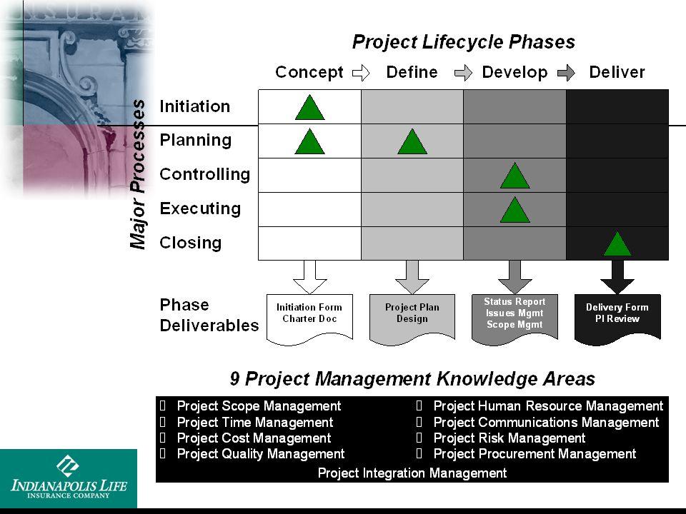 Recap - Project Schedule