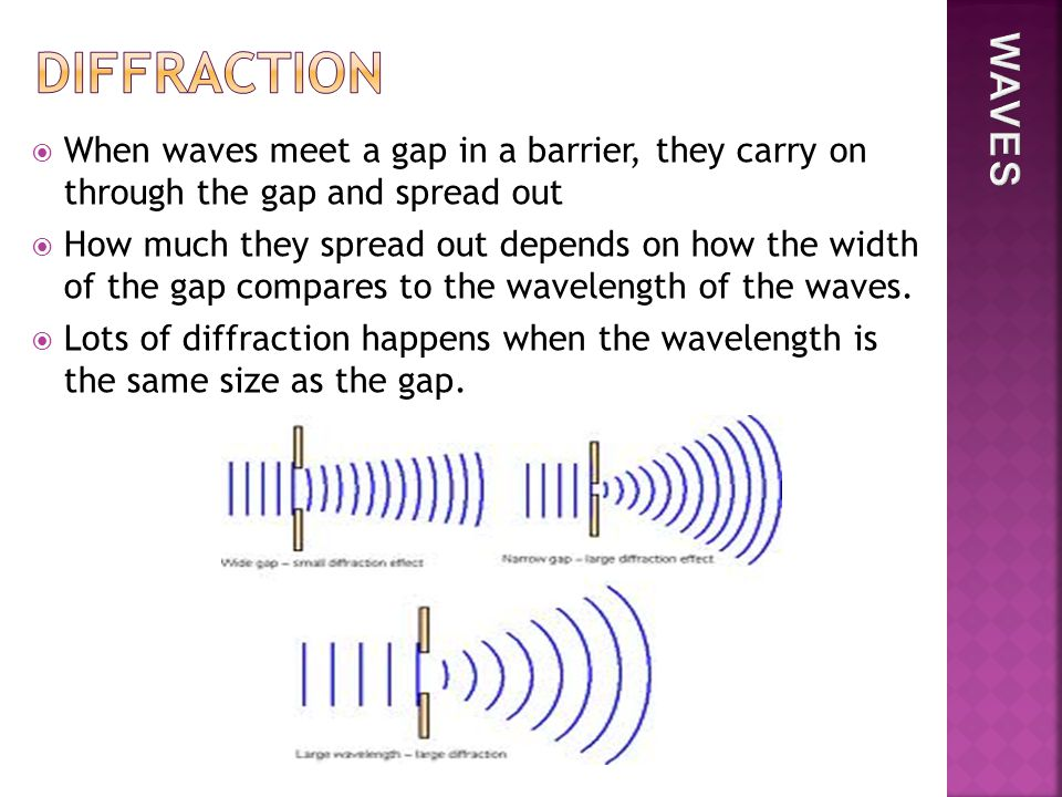  When waves meet a gap in a barrier, they carry on through the gap and spread out  How much they spread out depends on how the width of the gap compares to the wavelength of the waves.