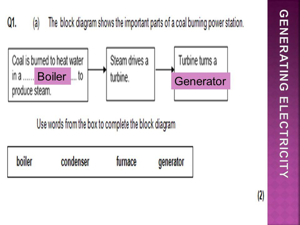 Boiler Generator