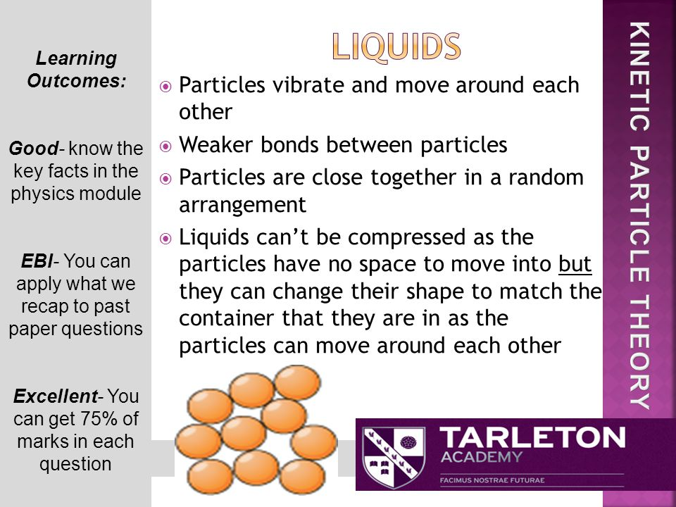  Particles vibrate and move around each other  Weaker bonds between particles  Particles are close together in a random arrangement  Liquids can't be compressed as the particles have no space to move into but they can change their shape to match the container that they are in as the particles can move around each other Learning Outcomes: Good- know the key facts in the physics module EBI- You can apply what we recap to past paper questions Excellent- You can get 75% of marks in each question
