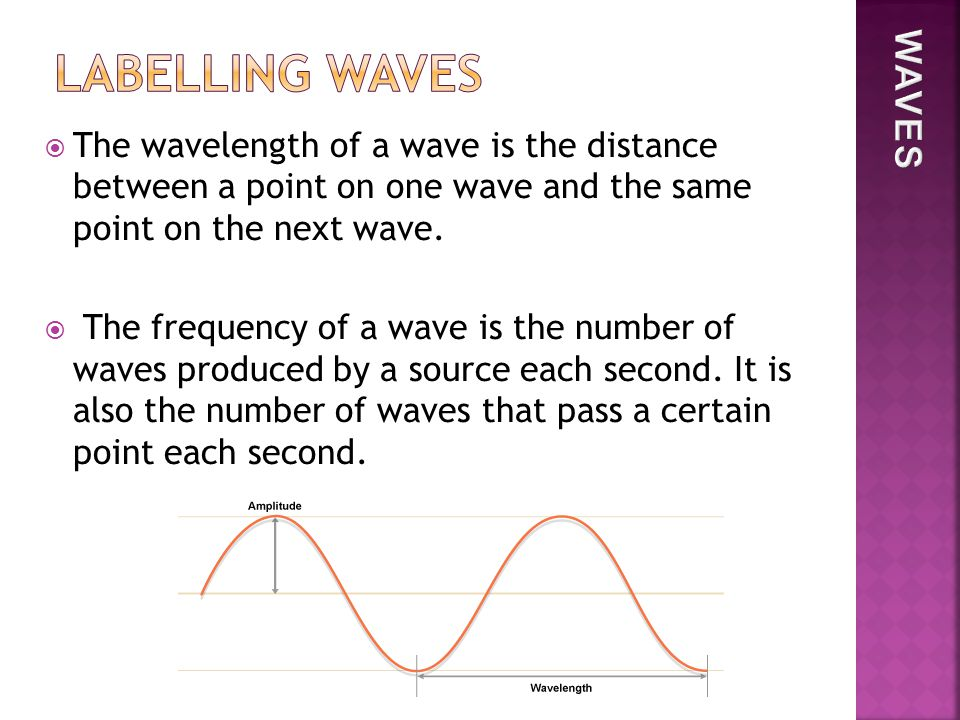  The wavelength of a wave is the distance between a point on one wave and the same point on the next wave.