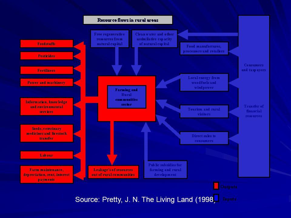 Source: Pretty, J. N. The Living Land (1998)