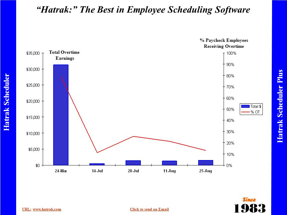 Hatrak: The Best in Employee Scheduling Software URL:URL: www.hatrak.comClick to send an Emailwww.hatrak.comClick to send an Email Hatrak Scheduler Hatrak Scheduler Plus Total Overtime Earnings % Paycheck Employees Receiving Overtime