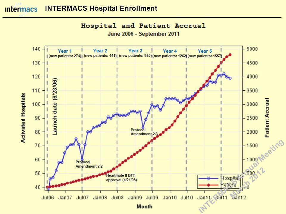 INTERMACS Hospital Enrollment INTERMACS Annual Meeting March 2012