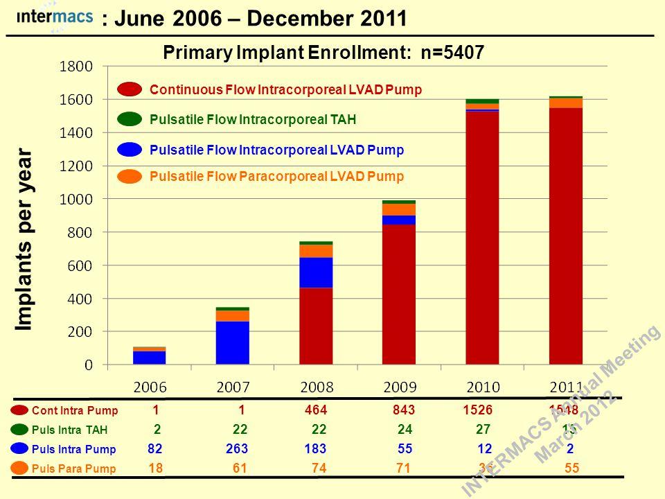 Pulsatile Flow Intracorporeal LVAD Pump Continuous Flow Intracorporeal LVAD Pump Implants per year Cont Intra Pump 1 1 464 843 1526 1548 Puls Intra TA