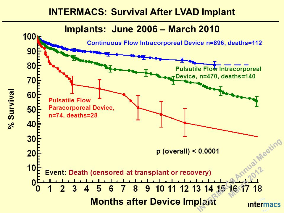 Continuous Flow Intracorporeal Device n=896, deaths=112 Pulsatile Flow Paracorporeal Device, n=74, deaths=28 p (overall) < 0.0001 Event: Death (censored at transplant or recovery) % Survival Months after Device Implant Pulsatile Flow Intracorporeal Device, n=470, deaths=140 INTERMACS: Survival After LVAD Implant Implants: June 2006 – March 2010 INTERMACS Annual Meeting March 2012
