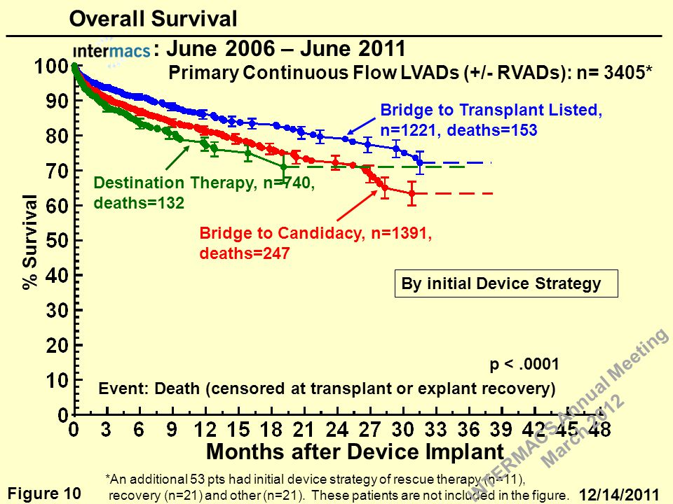 % Survival Months after Device Implant Event: Death (censored at transplant or explant recovery) : June 2006 – June 2011 Primary Continuous Flow LVADs