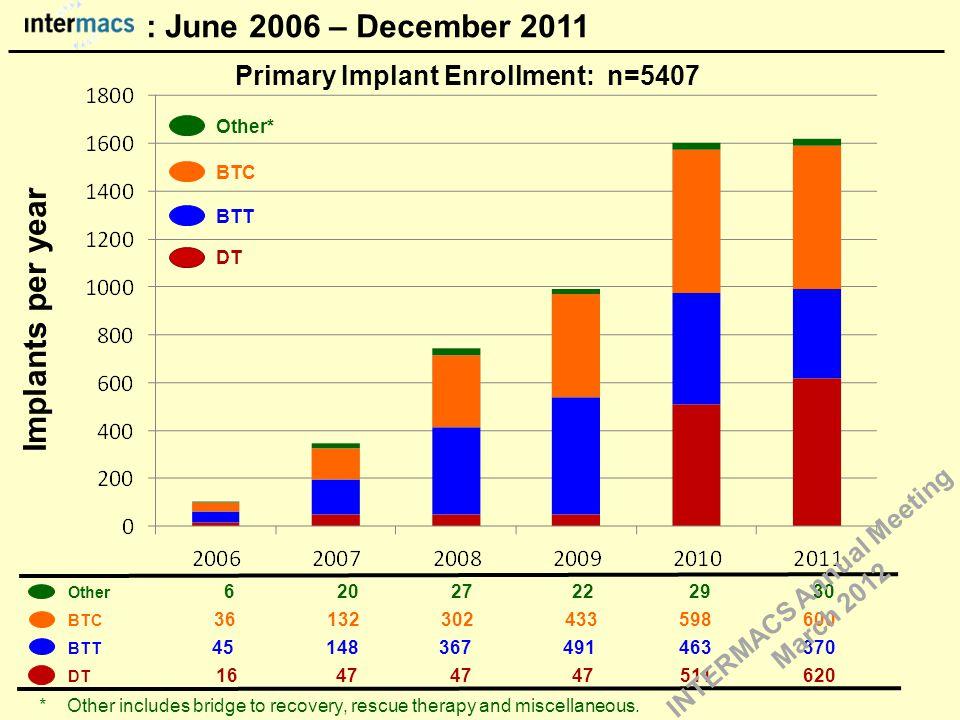 BTT Other* Implants per year Other 6 20 27 22 29 30 BTC 36 132 302 433 598 600 BTT 45 148 367 491 463 370 DT 16 47 47 47 511 620 DT Primary Implant En
