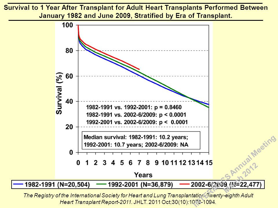 Survival to 1 Year After Transplant for Adult Heart Transplants Performed Between January 1982 and June 2009, Stratified by Era of Transplant. The Reg