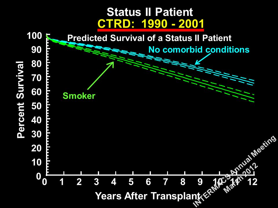 0 10 20 30 40 50 60 70 80 90 100 0123456789101112 CTRD: 1990 - 2001 Years After Transplant Status II Patient Predicted Survival of a Status II Patient Smoker No comorbid conditions Percent Survival INTERMACS Annual Meeting March 2012