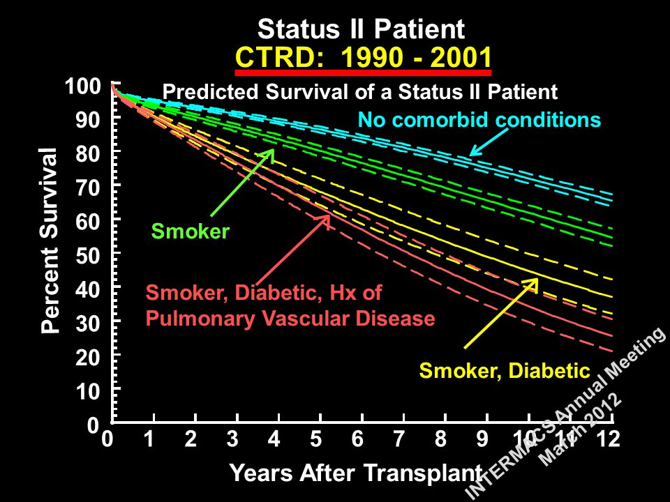 0 10 20 30 40 50 60 70 80 90 100 0123456789101112 CTRD: 1990 - 2001 Years After Transplant Status II Patient Predicted Survival of a Status II Patient Smoker Smoker, Diabetic Smoker, Diabetic, Hx of Pulmonary Vascular Disease No comorbid conditions Percent Survival INTERMACS Annual Meeting March 2012