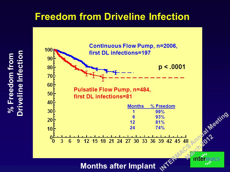 Months after Implant % Freedom from Driveline Infection Freedom from Driveline Infection p <.0001 Continuous Flow Pump, n=2006, first DL infections=19