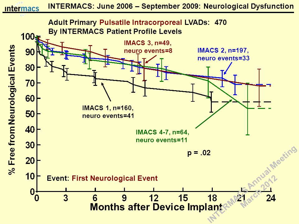 IMACS 3, n=49, neuro events=8 Event: First Neurological Event % Free from Neurological Events Months after Device Implant IMACS 2, n=197, neuro events=33 IMACS 1, n=160, neuro events=41 p =.02 Adult Primary Pulsatile Intracorporeal LVADs: 470 By INTERMACS Patient Profile Levels INTERMACS: June 2006 – September 2009: Neurological Dysfunction IMACS 4-7, n=64, neuro events=11 INTERMACS Annual Meeting March 2012
