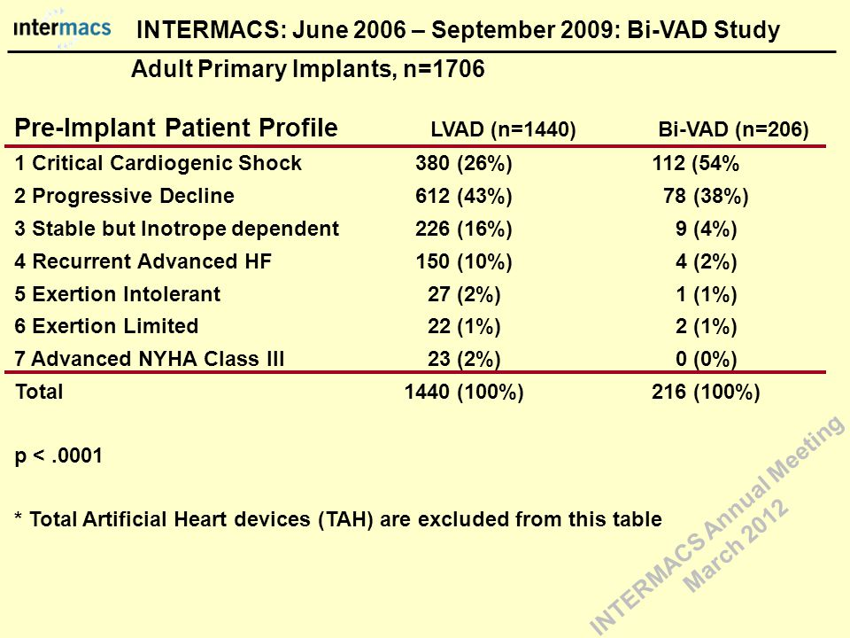 Pre-Implant Patient Profile LVAD (n=1440) Bi-VAD (n=206) 1 Critical Cardiogenic Shock 380 (26%) 112 (54% 2 Progressive Decline 612 (43%) 78 (38%) 3 Stable but Inotrope dependent 226 (16%) 9 (4%) 4 Recurrent Advanced HF 150 (10%) 4 (2%) 5 Exertion Intolerant 27 (2%) 1 (1%) 6 Exertion Limited 22 (1%) 2 (1%) 7 Advanced NYHA Class III 23 (2%) 0 (0%) Total 1440 (100%) 216 (100%) p <.0001 * Total Artificial Heart devices (TAH) are excluded from this table Adult Primary Implants, n=1706 INTERMACS: June 2006 – September 2009: Bi-VAD Study INTERMACS Annual Meeting March 2012