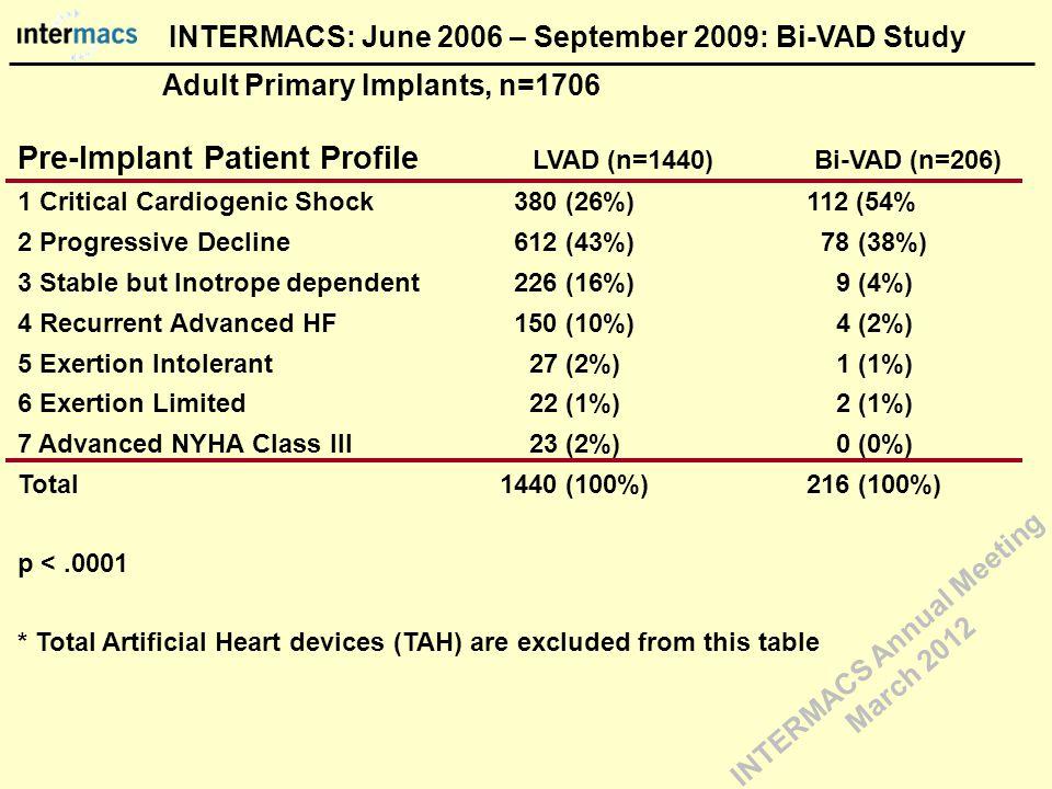 Pre-Implant Patient Profile LVAD (n=1440) Bi-VAD (n=206) 1 Critical Cardiogenic Shock 380 (26%) 112 (54% 2 Progressive Decline 612 (43%) 78 (38%) 3 St