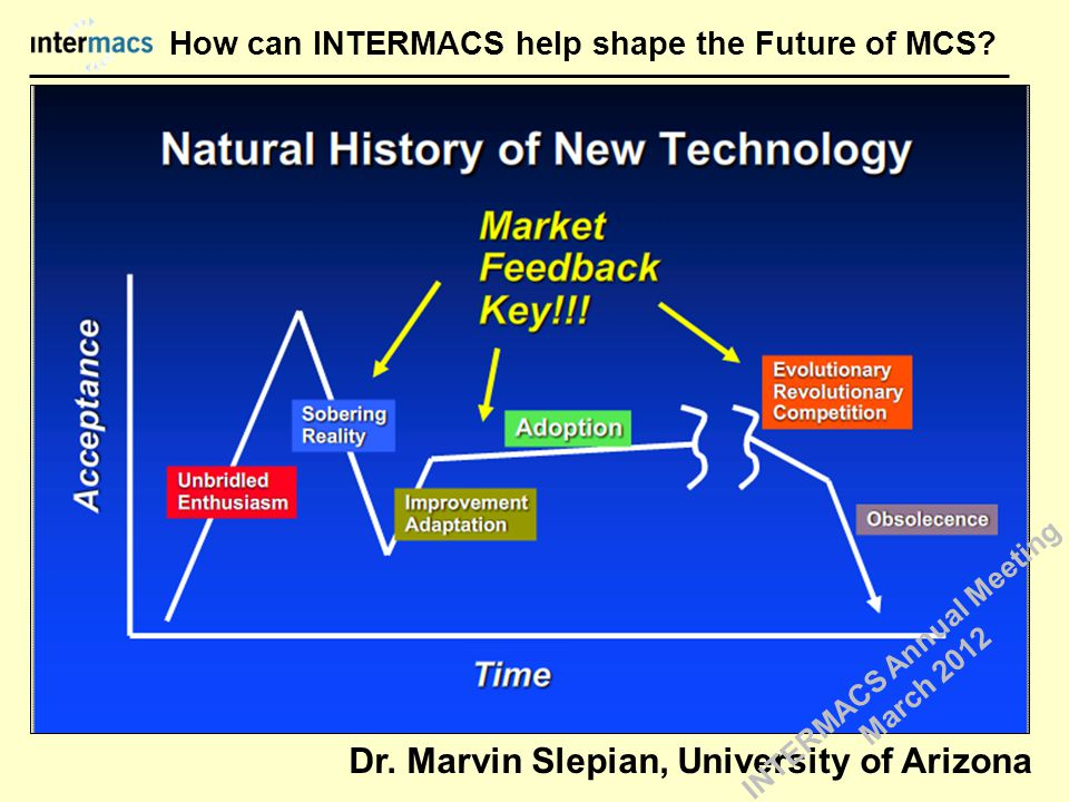 Changing the Life Cycle of New Technology Bowling Alley Paradigm Shift 1 Paradigm Shift 2 Tornado Value Added Adjuvant functions Controls Changeable parts R and L components Wear indicators Forgettable ISHLT 2004 INTERMACS Annual Meeting March 2012