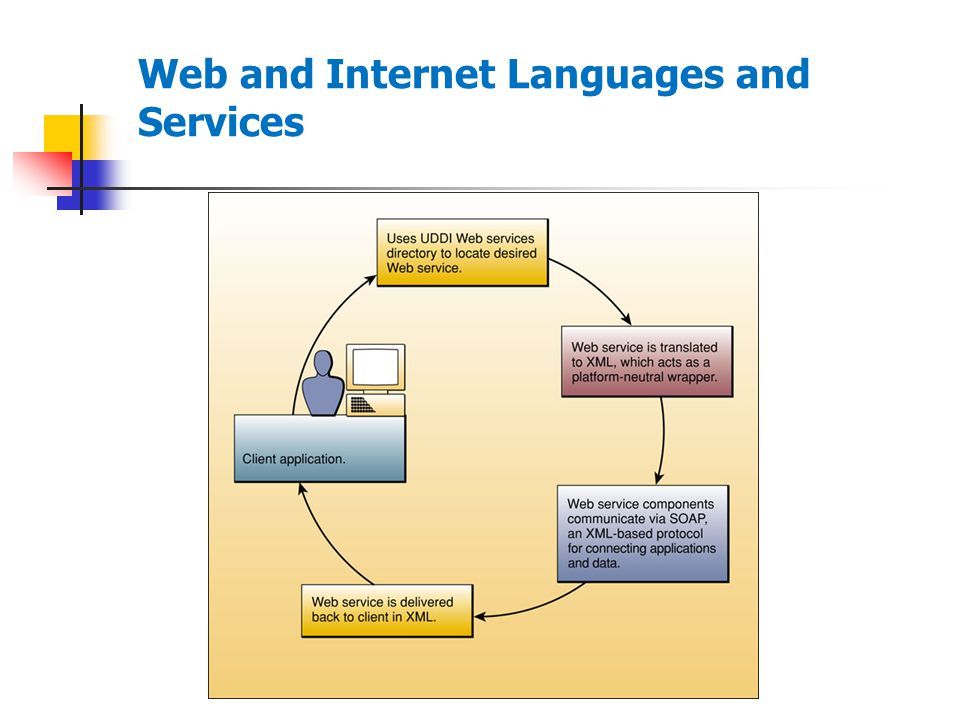 Web and Internet Languages and Services