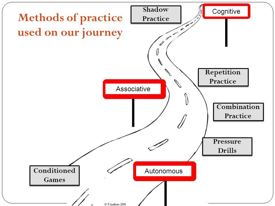 Methods of practice used on our journey Cognitive AssociativeAutonomous Shadow Practice Repetition Practice Combination Practice Pressure Drills Condi