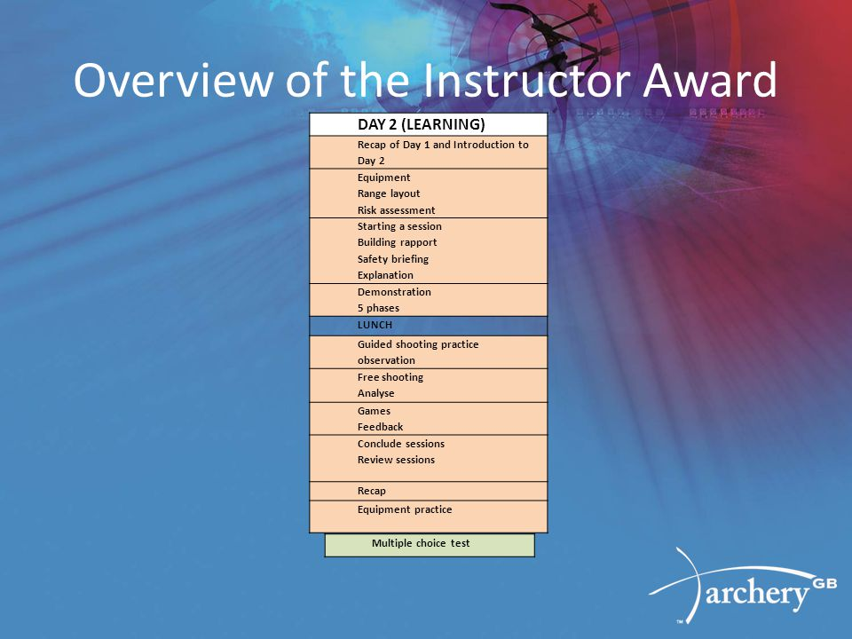 Overview of the Instructor Award DAY 2 (LEARNING) Recap of Day 1 and Introduction to Day 2 Equipment Range layout Risk assessment Starting a session B