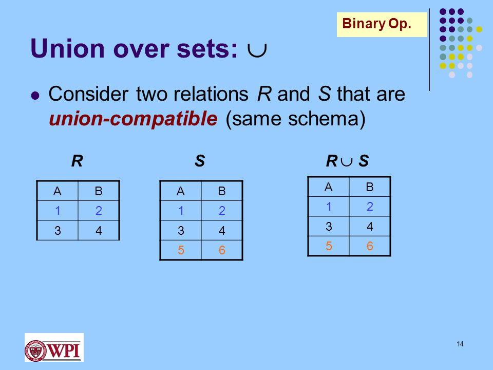 Union over sets:  Consider two relations R and S that are union-compatible (same schema) AB 12 34 R AB 12 34 56 S AB 12 34 56 R  SR  S 14 Binary Op