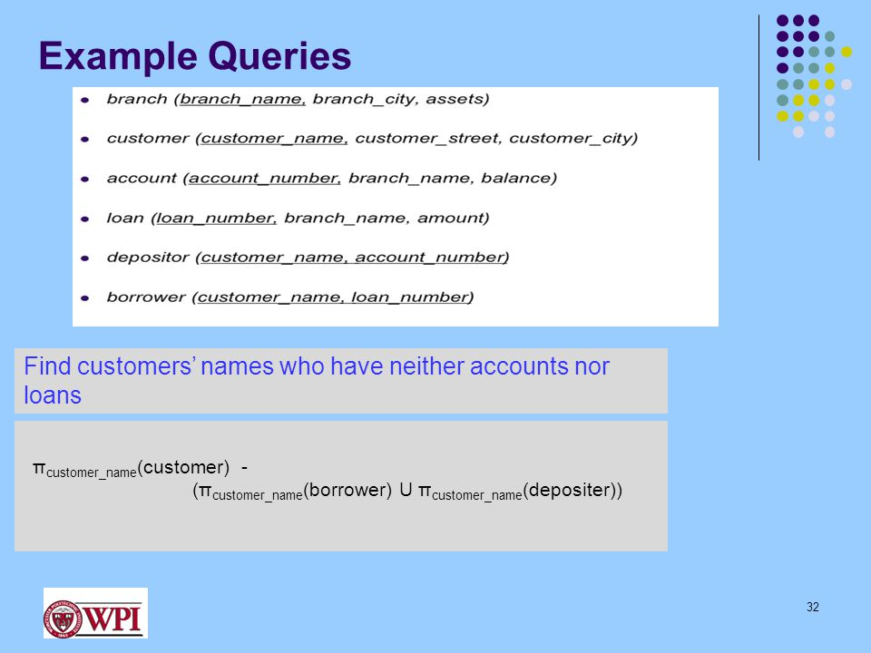 Example Queries Find customers' names who have neither accounts nor loans π customer_name (customer) - (π customer_name (borrower) U π customer_name (