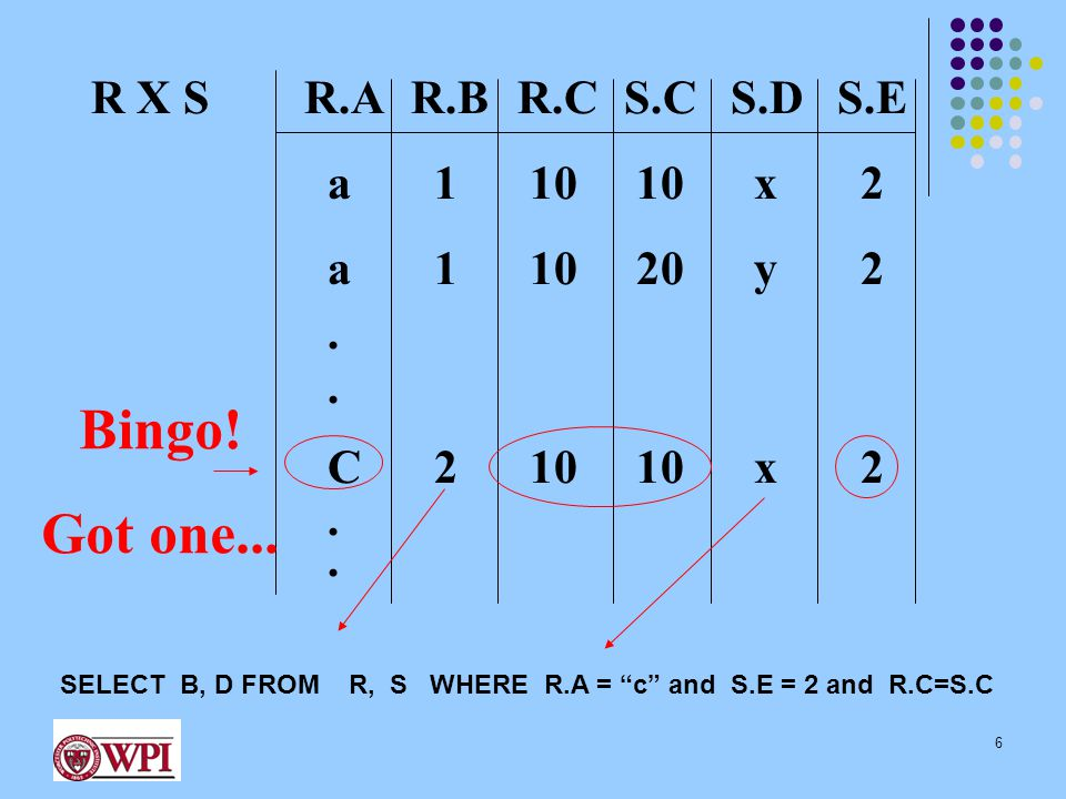 Assignment Operator:  Write query as a sequence of line consisting of: Series of assignments Result expression containing the final answer May use a variable multiple times in subsequent expressions Example: R1  ( σ ((A=B) ^ (D>5)) (R – S)) ∩ W R2  R1 ⋈ (R.A = T.C) T Result  R1 U R2 27