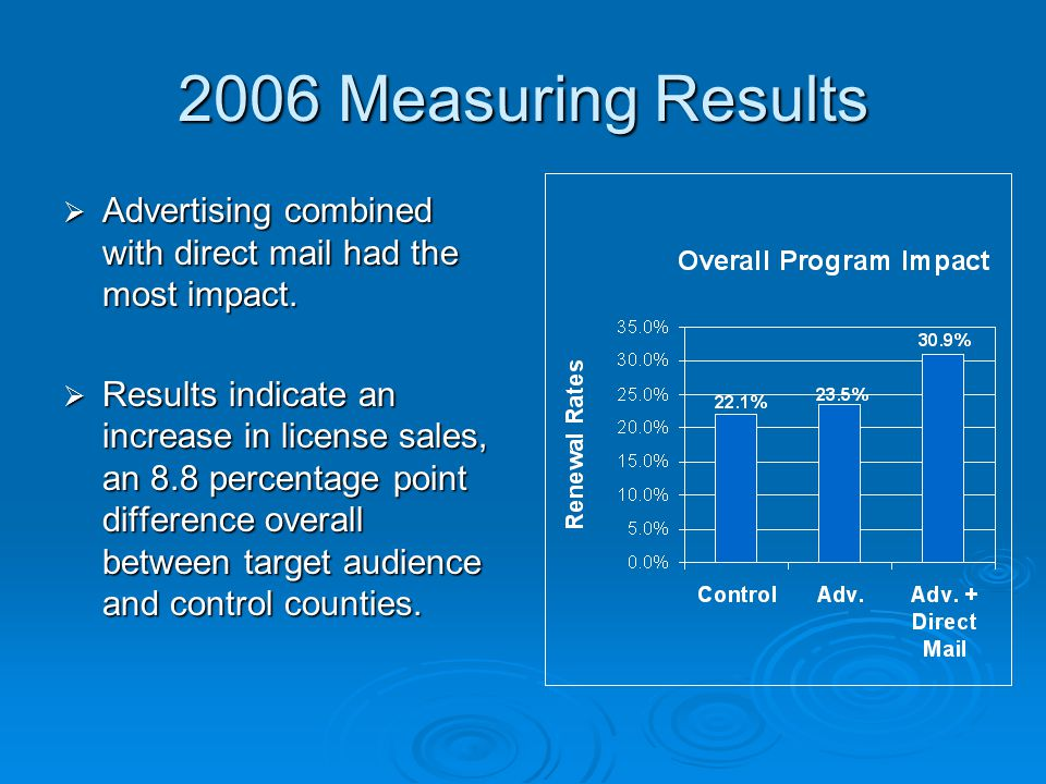 2006 Measuring Results  Advertising combined with direct mail had the most impact.