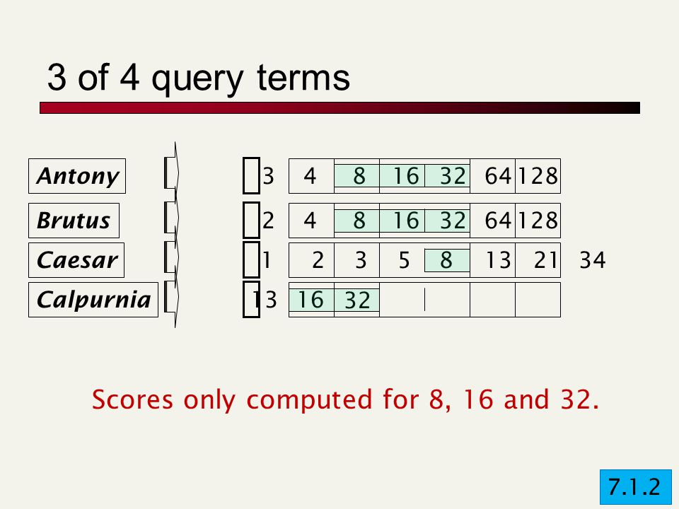 3 of 4 query terms Brutus Caesar Calpurnia 12358132134248163264128 1316 Antony 348163264128 32 Scores only computed for 8, 16 and 32.