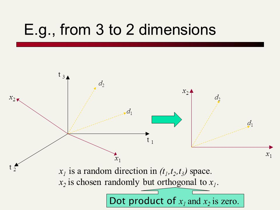 E.g., from 3 to 2 dimensions d2d2 d1d1 x1x1 t 3 x2x2 t 2 t 1 x1x1 x2x2 d2d2 d1d1 x 1 is a random direction in (t 1,t 2,t 3 ) space.