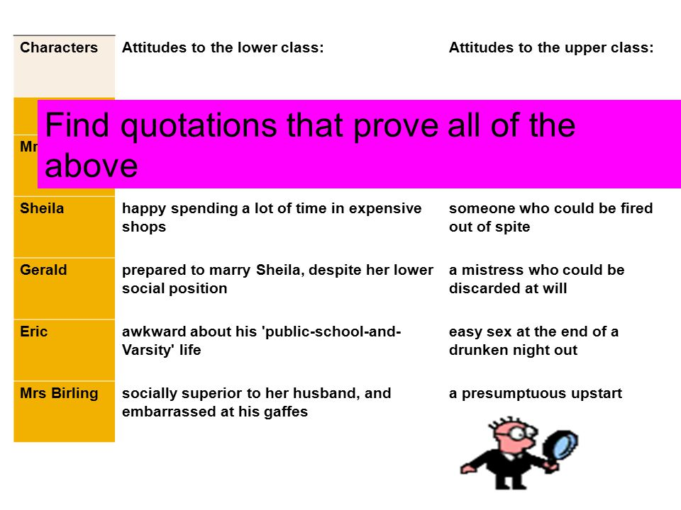 CharactersAttitudes to the lower class:Attitudes to the upper class: At the start of the play, this character was:To this character, Eva was... Mr Bir