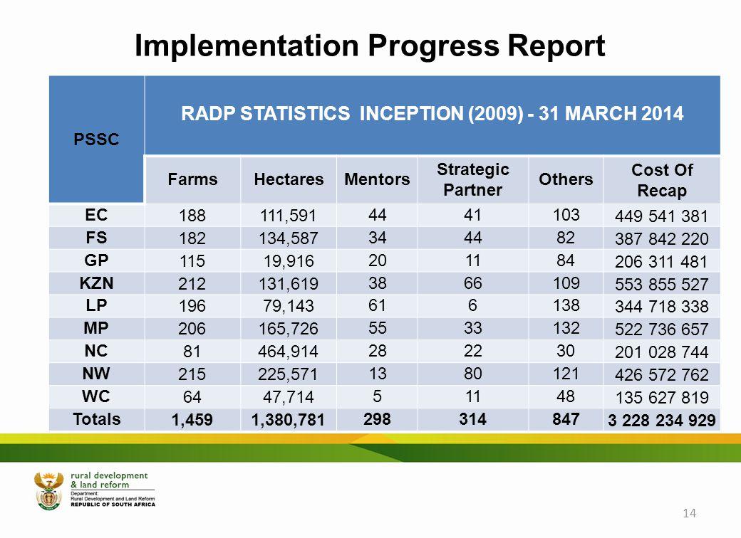 Implementation Progress Report PSSC RADP STATISTICS INCEPTION (2009) - 31 MARCH 2014 FarmsHectaresMentors Strategic Partner Others Cost Of Recap EC188111,5914441103449 541 381 FS182134,587344482387 842 220 GP11519,916201184206 311 481 KZN212131,6193866109553 855 527 LP19679,143616138344 718 338 MP206165,7265533132522 736 657 NC81464,914282230201 028 744 NW215225,5711380121426 572 762 WC6447,71451148135 627 819 Totals1,4591,380,7812983148473 228 234 929 14
