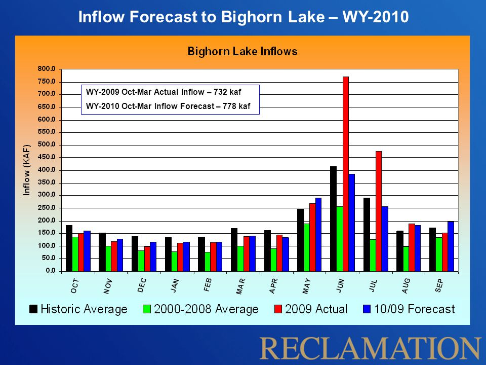 Inflow Forecast to Bighorn Lake – WY-2010 WY-2009 Oct-Mar Actual Inflow – 732 kaf WY-2010 Oct-Mar Inflow Forecast – 778 kaf